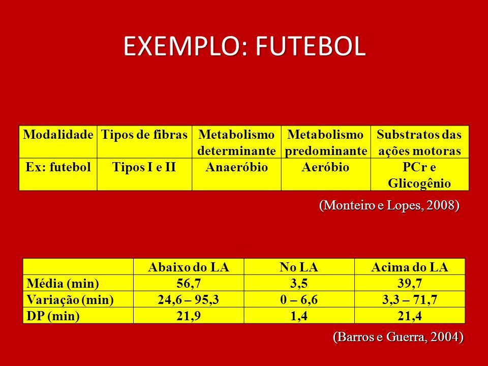 EXEMPLO: FUTEBOL ModalidadeTipos de fibrasMetabolismo determinante Metabolismo predominante Substratos das ações motoras Ex: futebolTipos I e IIAnaeró