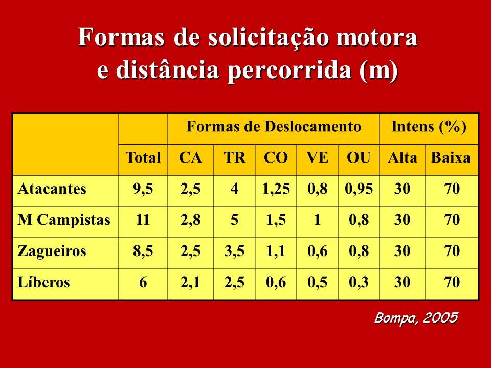 Formas de solicitação motora e distância percorrida (m) Formas de DeslocamentoIntens (%) TotalCATRCOVEOUAltaBaixa Atacantes9,52,541,250,80,953070 M Ca