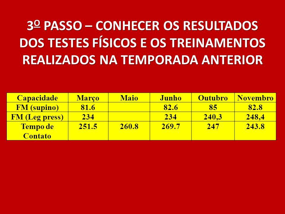 3 O PASSO – CONHECER OS RESULTADOS DOS TESTES FÍSICOS E OS TREINAMENTOS REALIZADOS NA TEMPORADA ANTERIOR CapacidadeMarçoMaioJunhoOutubroNovembro FM (s