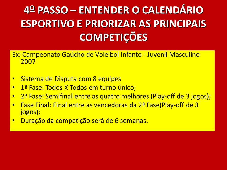 4 O PASSO – ENTENDER O CALENDÁRIO ESPORTIVO E PRIORIZAR AS PRINCIPAIS COMPETIÇÕES Ex: Campeonato Gaúcho de Voleibol Infanto - Juvenil Masculino 2007 S