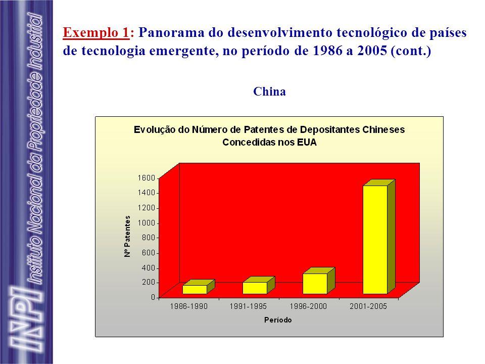 Exemplo 1: Panorama do desenvolvimento tecnológico de países de tecnologia emergente, no período de 1986 a 2005 (cont.) China
