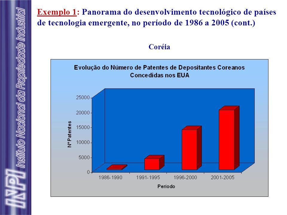 Exemplo 1: Panorama do desenvolvimento tecnológico de países de tecnologia emergente, no período de 1986 a 2005 (cont.)