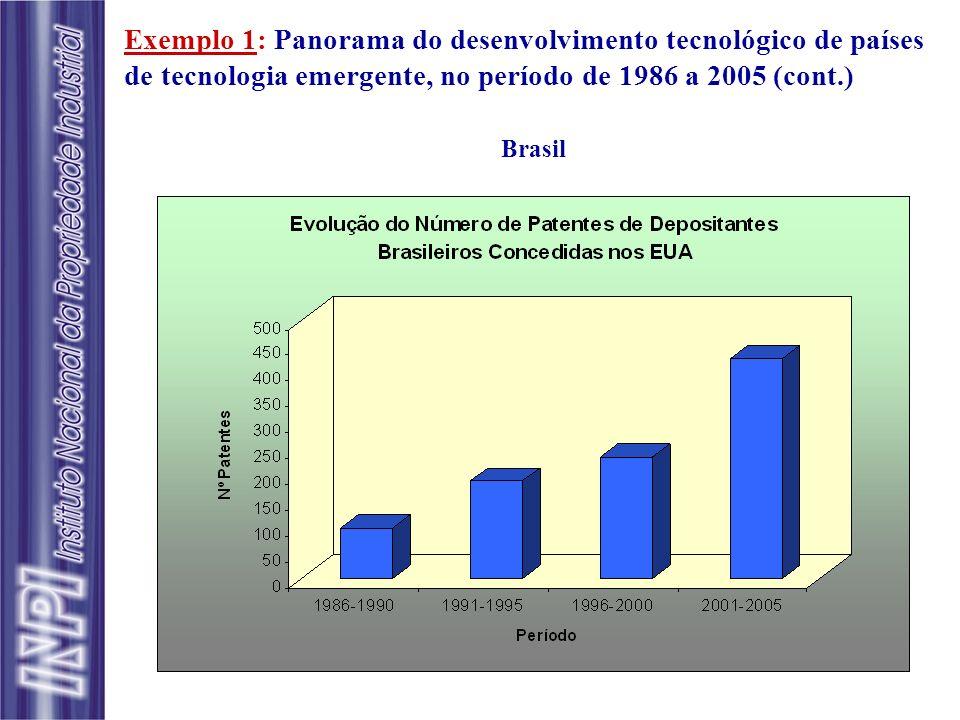 Exemplo 1: Panorama do desenvolvimento tecnológico de países de tecnologia emergente, no período de 1986 a 2005 (cont.) Brasil