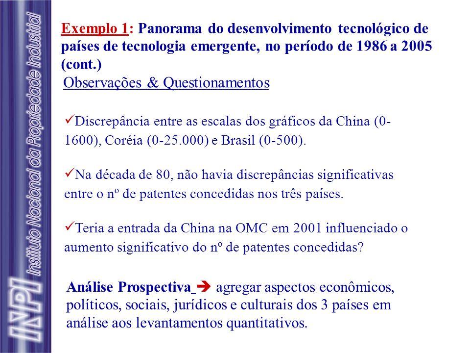 Observações & Questionamentos Discrepância entre as escalas dos gráficos da China (0- 1600), Coréia (0-25.000) e Brasil (0-500). Na década de 80, não