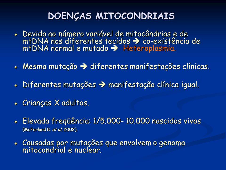 DOENÇAS MITOCONDRIAIS Devido ao número variável de mitocôndrias e de mtDNA nos diferentes tecidos co-existência de mtDNA normal e mutado Heteroplasmia