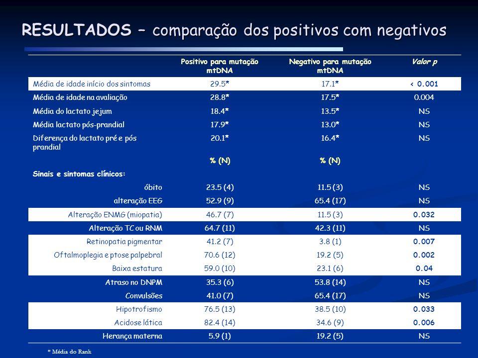 RESULTADOS – comparação dos positivos com negativos Positivo para mutação mtDNA Negativo para mutação mtDNA Valor p Média de idade início dos sintomas