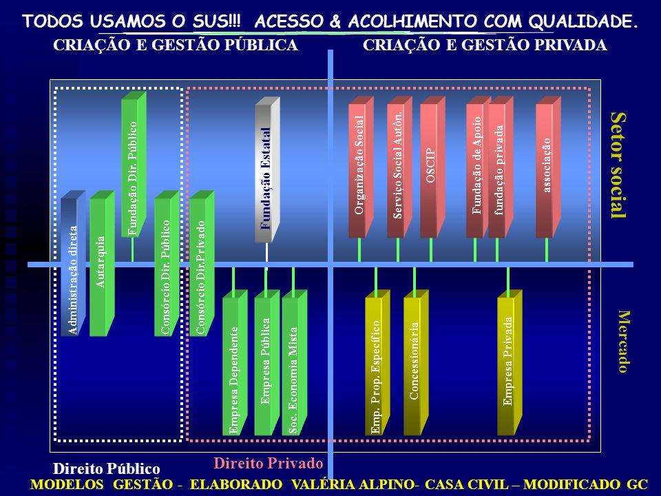 TODOS USAMOS O SUS!!! ACESSO & ACOLHIMENTO COM QUALIDADE. MODELOS GESTÃO - ELABORADO VALÉRIA ALPINO- CASA CIVIL – MODIFICADO GC Mercado CRIAÇÃO E GEST