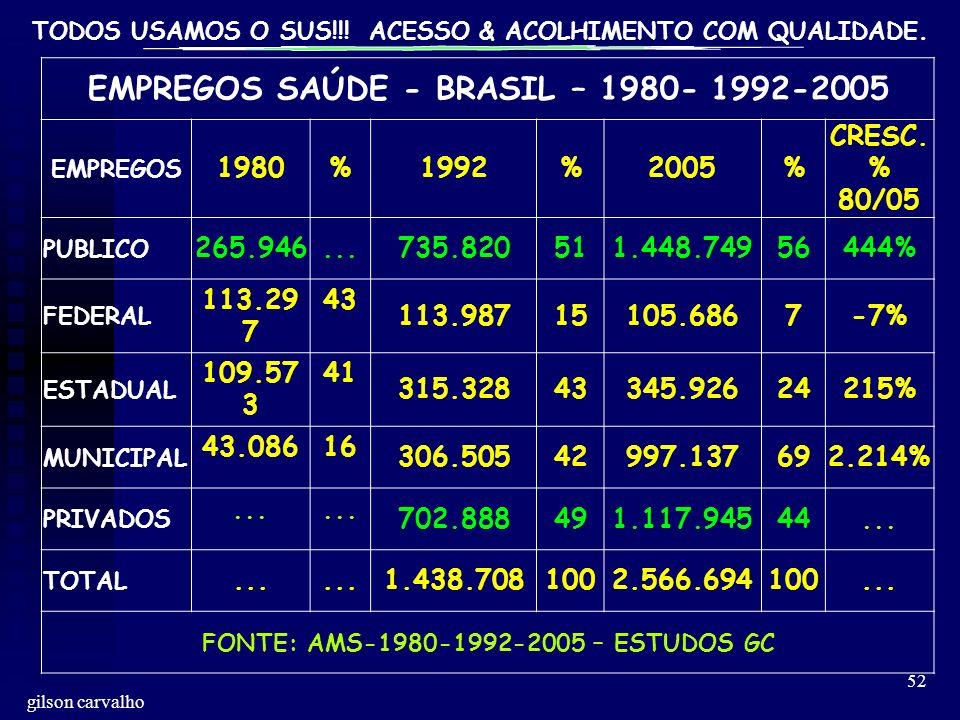 TODOS USAMOS O SUS!!! ACESSO & ACOLHIMENTO COM QUALIDADE. gilson carvalho 52 EMPREGOS SAÚDE - BRASIL – 1980- 1992-2005 EMPREGOS 1980%1992%2005% CRESC.