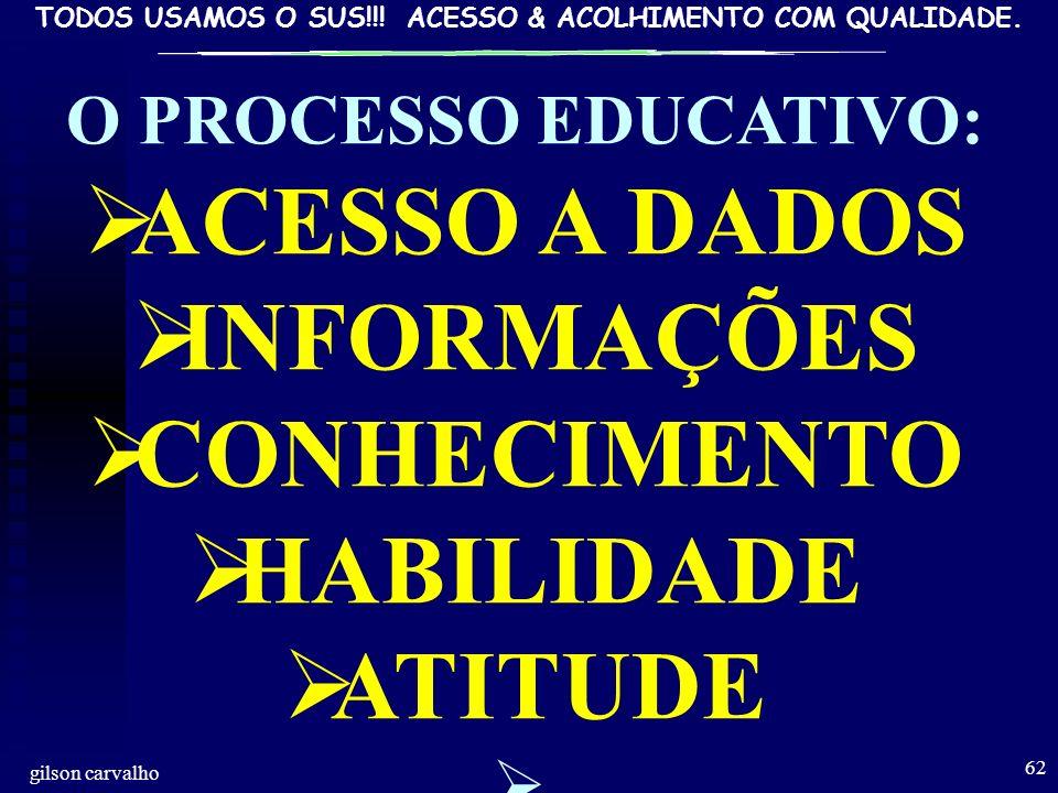 TODOS USAMOS O SUS!!! ACESSO & ACOLHIMENTO COM QUALIDADE. gilson carvalho 62 O PROCESSO EDUCATIVO: ACESSO A DADOS INFORMAÇÕES CONHECIMENTO HABILIDADE