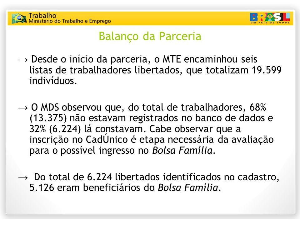 Balanço da Parceria Desde o início da parceria, o MTE encaminhou seis listas de trabalhadores libertados, que totalizam 19.599 indivíduos. O MDS obser