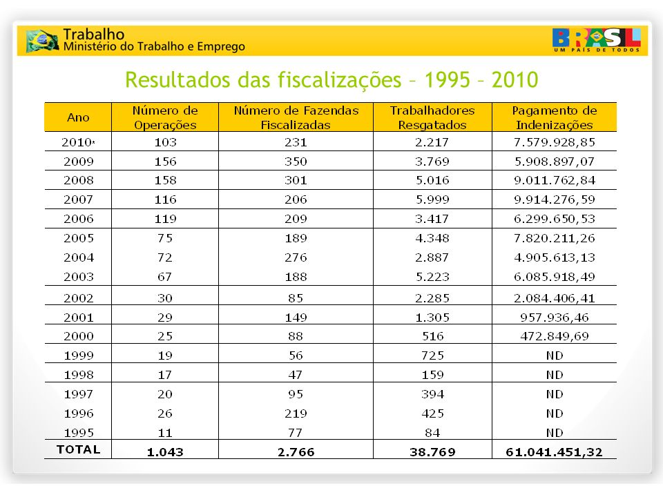 Resultados das fiscalizações – 1995 – 2010