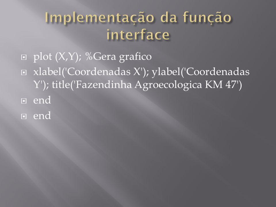 plot (X,Y); %Gera grafico xlabel('Coordenadas X'); ylabel('Coordenadas Y'); title('Fazendinha Agroecologica KM 47') end