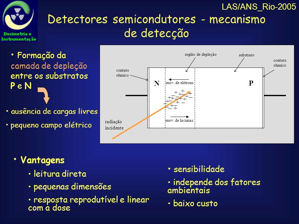 LAS/ANS_Rio-2005 Dispositivos semicondutores utilizados Fotodiodos comerciais (Si): BPW34 XRA24 Características dos fotodiodos utilizados: 1250,29 (50V)5,76XRA24 6030 (10V)7,5BPW34 Tensão reversa máxima (V) Corrente no escuro (nA) para tensão (V R ) Área ativa efetiva (mm²) Fotodiodo sensibilidade à luz visível