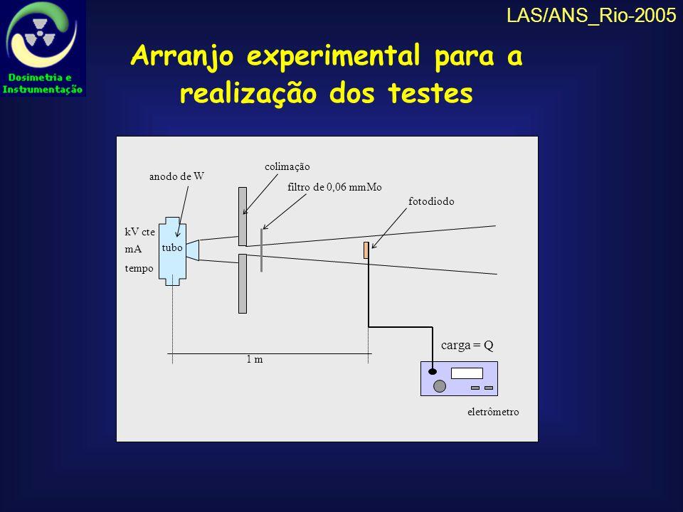 LAS/ANS_Rio-2005 Repetibilidade da resposta dos fotodiodos: valores menores que 1% FotodiodosValor médio (nC)Desvio padrão (nC)Coef.