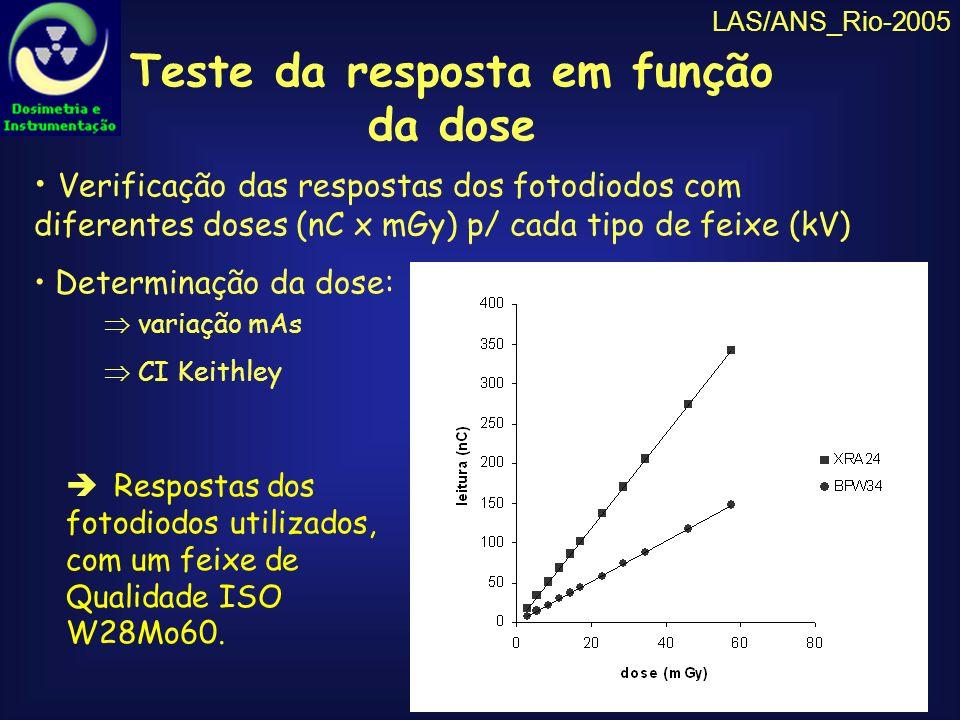 LAS/ANS_Rio-2005 Verificação da dependência energética Análise das inclinações das curvas de resposta x dose para as energias de feixes mamográficos mais comuns (25 a 30 kV)
