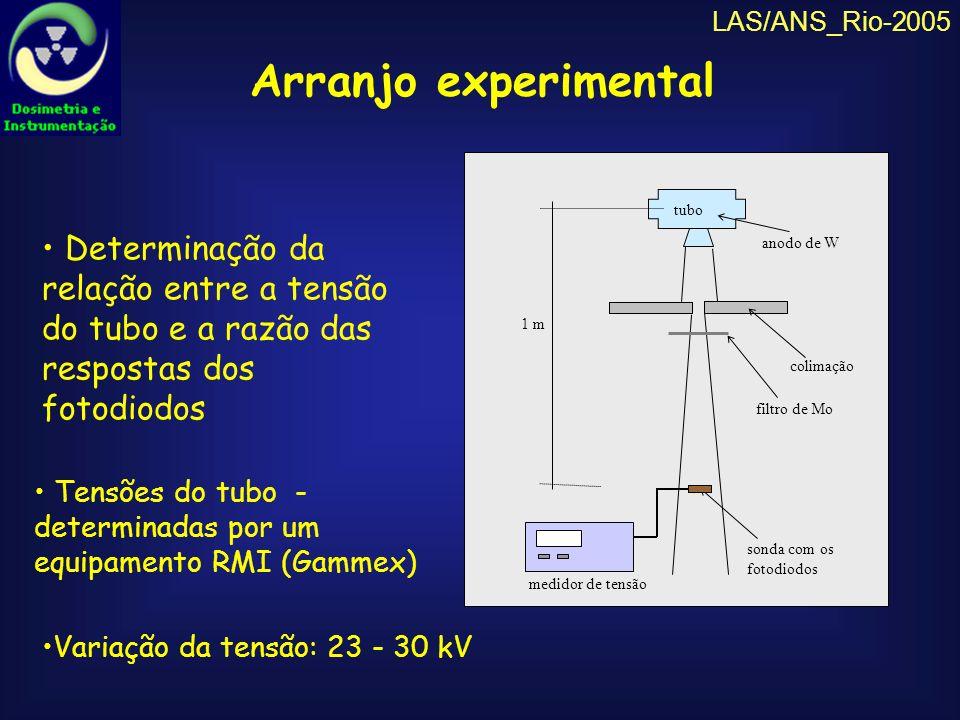 LAS/ANS_Rio-2005 Razão entre as repostas do fotodiodos