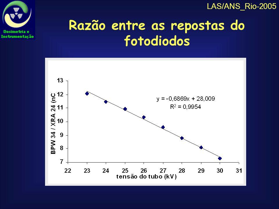 LAS/ANS_Rio-2005 CONCLUSÃO Foi constatada uma variação proporcional praticamente linear entre a razão das respostas dos fotodiodos com o valor da tensão aplicada ao tubo, indicando que o equipamento desenvolvido é adequado para a determinação da tensão de equipamentos mamográficos.