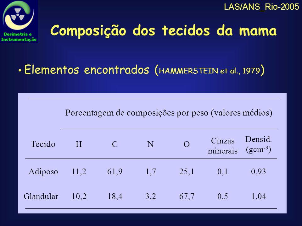 LAS/ANS_Rio-2005 Variação dos s dos tecidos em função da energia Coeficientes de atenuação linear dos tecidos da mama 100 10 20 40 60 80 0,2 0,4 0,6 0,8 1,0 0,1 2,0 Coeficiente de atenuação linear, (cm -1 ) carcinoma fibroglandular adiposo Energia (keV) Baixa kilovoltagem predominância do efeito fotoelétrico Combinação anodo/filtro: Mo/Mo feixe com predominância de radiação característica (energia ~ 20keV) Alto mAs aumento da intensidade da radiação p/ sensibilizar o receptor de imagens Características do equipamento mamográfico