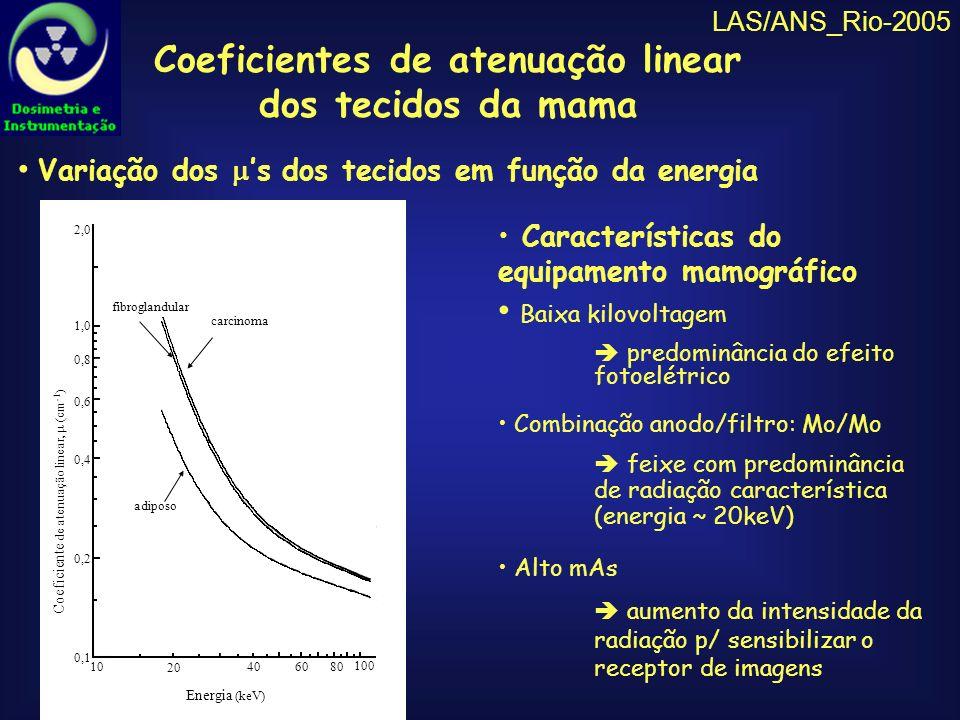 LAS/ANS_Rio-2005 Resultado maior dose absorvida nos tecidos maior risco de carcinogênese riscobenefício Avaliação