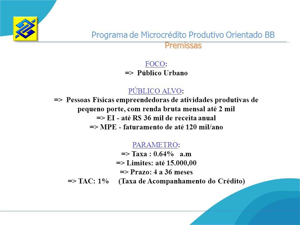 Programa de Microcr é dito Produtivo Orientado BBPremissas FOCO: => Público Urbano PÚBLICO ALVO: => Pessoas Físicas empreendedoras de atividades produ