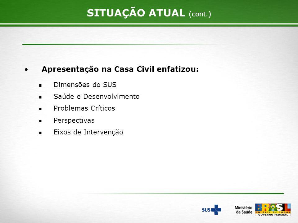 3 SITUAÇÃO ATUAL (cont.) Apresentação na Casa Civil enfatizou: Dimensões do SUS Saúde e Desenvolvimento Problemas Críticos Perspectivas Eixos de Inter