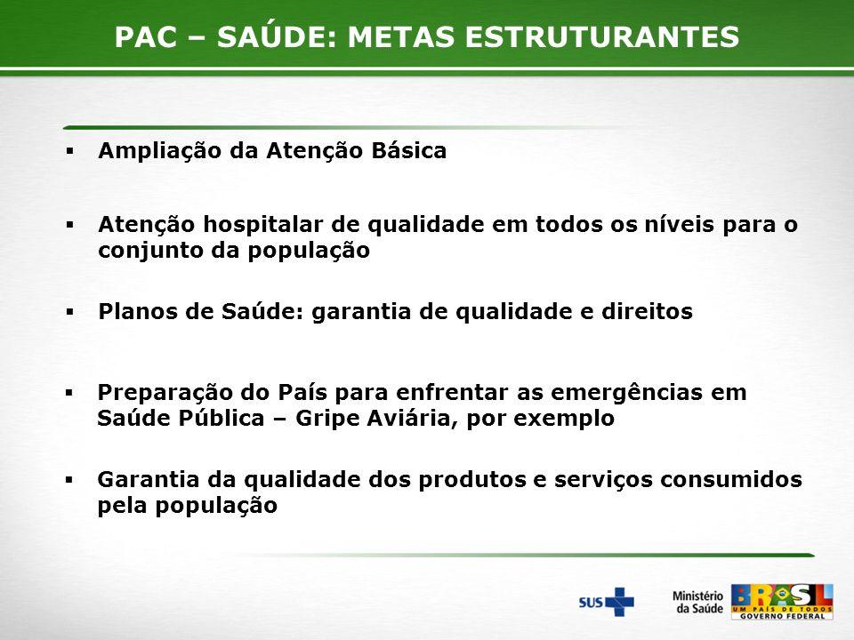6 Ampliação da Atenção Básica PAC – SAÚDE: METAS ESTRUTURANTES Atenção hospitalar de qualidade em todos os níveis para o conjunto da população Planos