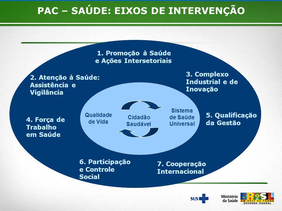 8 Qualidade de Vida Sistema de Saúde Universal 4. Força de Trabalho em Saúde 1. Promoção à Saúde e Ações Intersetoriais 5. Qualificação da Gestão PAC