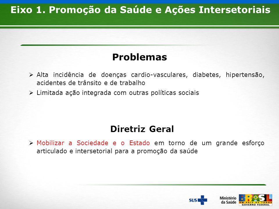 9 Problemas Eixo 1. Promoção da Saúde e Ações Intersetoriais Diretriz Geral Alta incidência de doenças cardio-vasculares, diabetes, hipertensão, acide