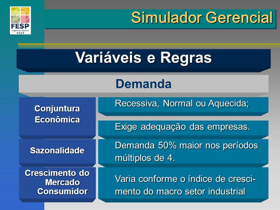 ConjunturaEconômica Demanda Sazonalidade Crescimento do Mercado Consumidor Recessiva, Normal ou Aquecida; Exige adequação das empresas. Demanda 50% ma