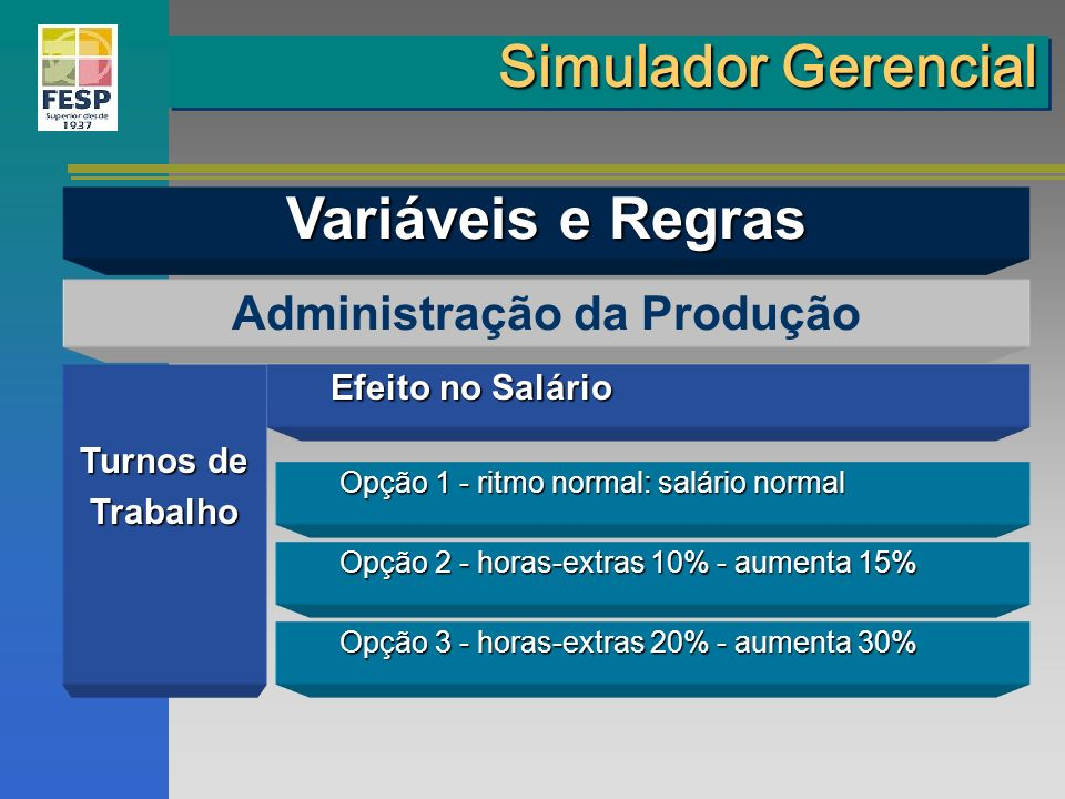 Administração da Produção Efeito no Salário Opção 1 - ritmo normal: salário normal Opção 2 - horas-extras 10% - aumenta 15% Opção 3 - horas-extras 20%