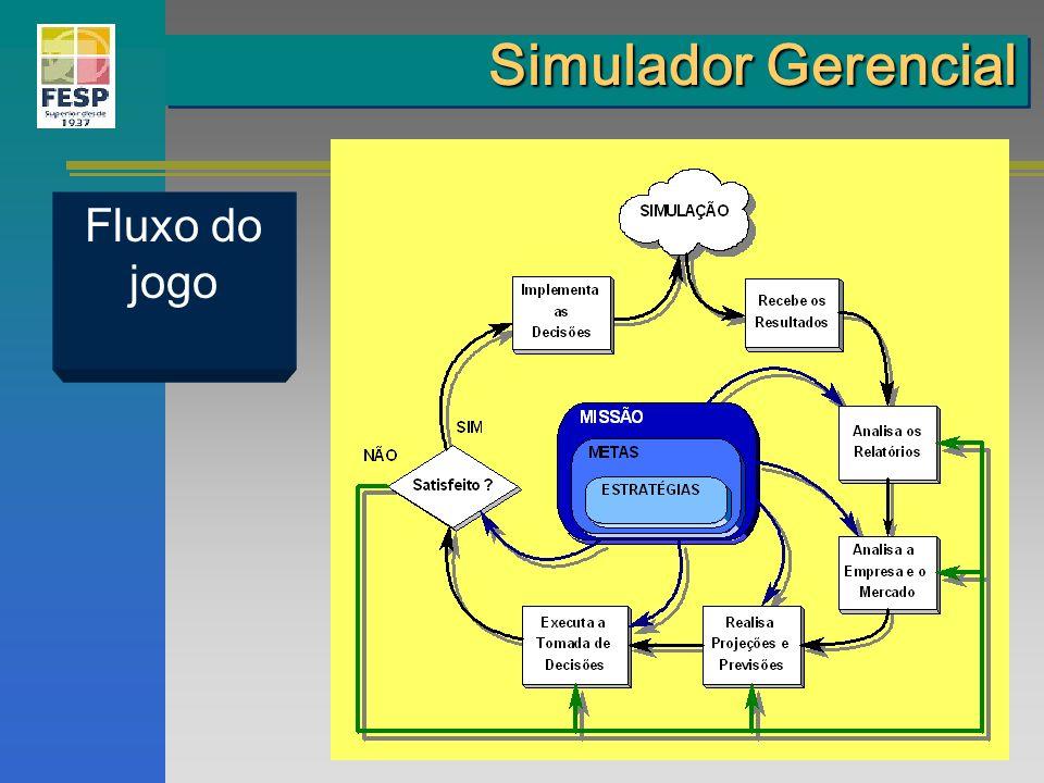 Fluxo do jogo Simulador Gerencial