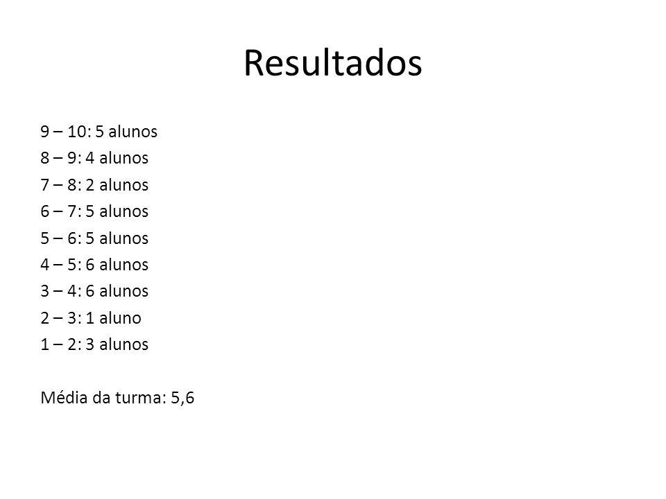 Resultados 9 – 10: 5 alunos 8 – 9: 4 alunos 7 – 8: 2 alunos 6 – 7: 5 alunos 5 – 6: 5 alunos 4 – 5: 6 alunos 3 – 4: 6 alunos 2 – 3: 1 aluno 1 – 2: 3 al