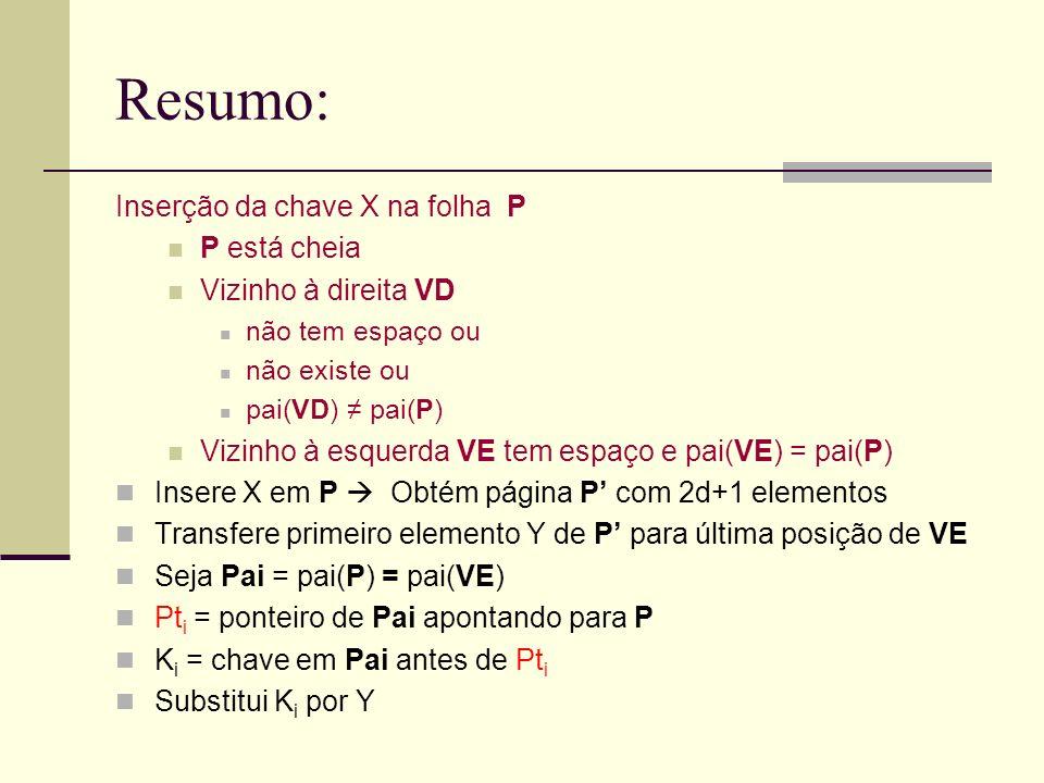 Resumo: Inserção da chave X na folha P P está cheia Vizinho à direita VD não tem espaço ou não existe ou pai(VD) pai(P) Vizinho à esquerda VE tem espa