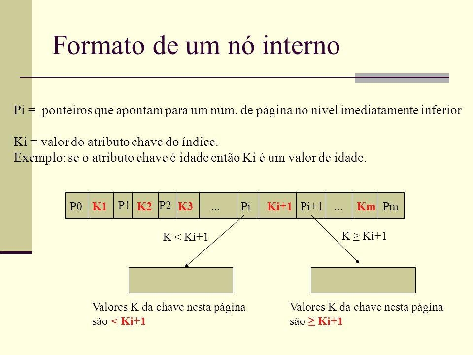 Formato de um nó interno P0 P1P2 PiPi+1PmK1... K2K3Ki+1Km Pi = ponteiros que apontam para um núm. de página no nível imediatamente inferior Ki = valor