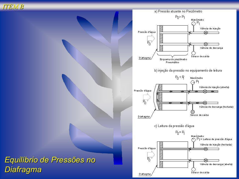 Equilíbrio de Pressões no Diafragma ITEM B