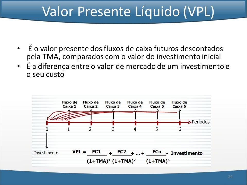 24 Valor Presente Líquido (VPL) É o valor presente dos fluxos de caixa futuros descontados pela TMA, comparados com o valor do investimento inicial É