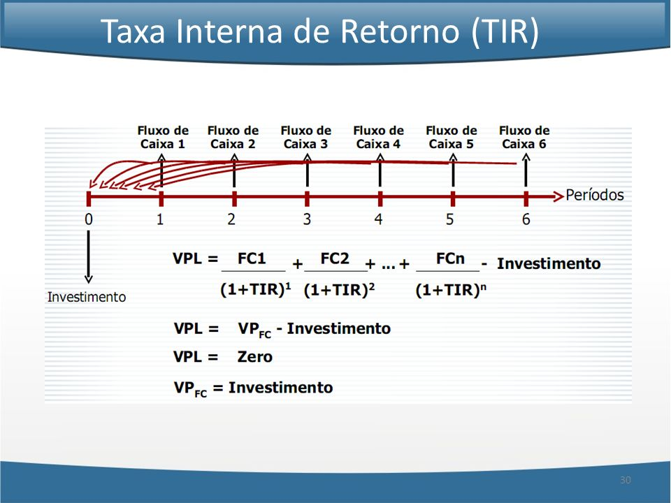30 Taxa Interna de Retorno (TIR)