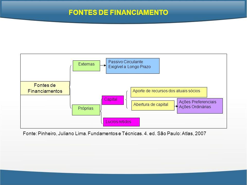 Fontes de Financiamentos Externas Próprias Passivo Circulante Exigível a Longo Prazo Capital Aporte de recursos dos atuais sócios Lucros retidos Abert