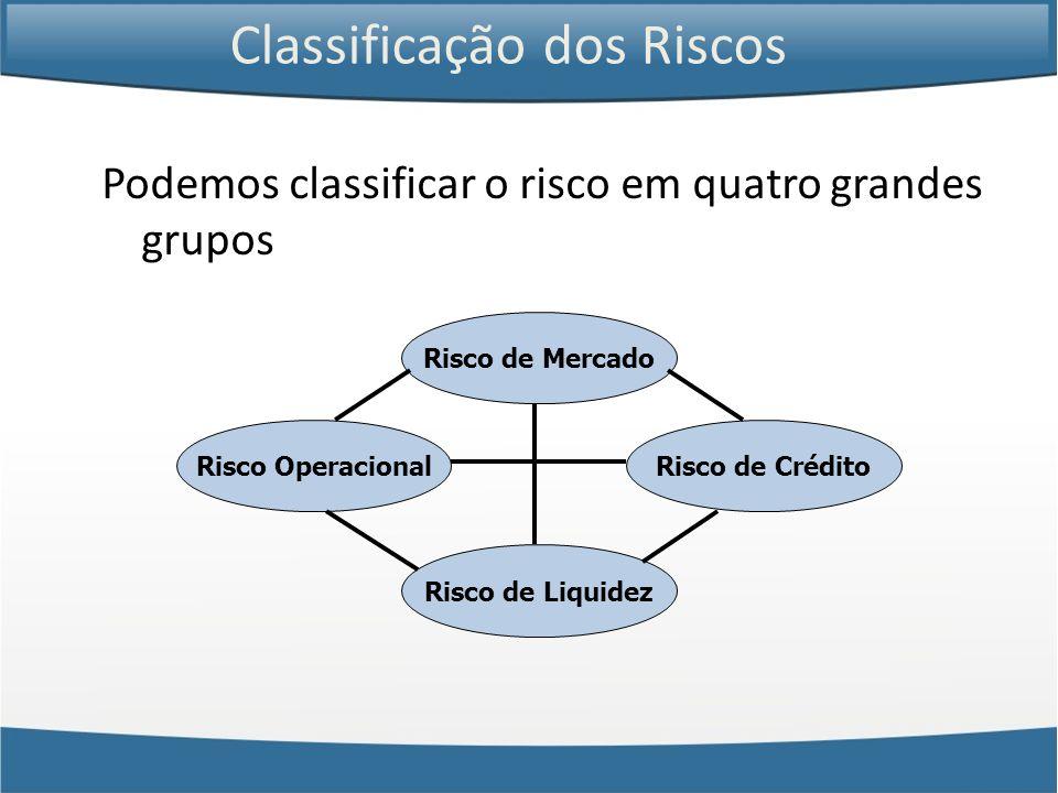 Classificação dos Riscos Podemos classificar o risco em quatro grandes grupos Risco de Mercado Risco de Liquidez Risco OperacionalRisco de Crédito