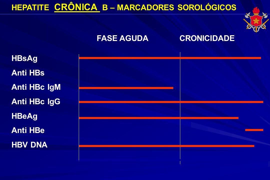 CRÔNICA HEPATITE CRÔNICA B – MARCADORES SOROLÓGICOS HBsAg Anti HBs Anti HBc IgM Anti HBc IgG HBeAg Anti HBe HBV DNA FASE AGUDA CRONICIDADE 6 meses ano