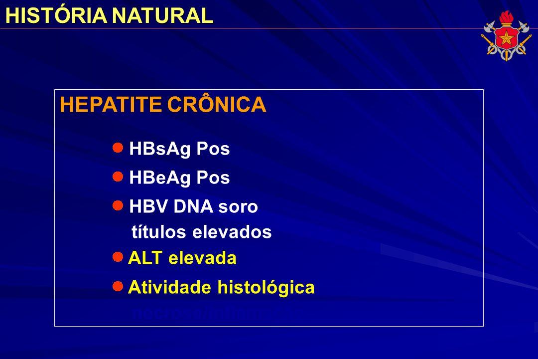 HISTÓRIA NATURAL HEPATITE CRÔNICA HBsAg Pos HBeAg Pos HBV DNA soro títulos elevados ALT elevada Atividade histológica necrose/inflamação