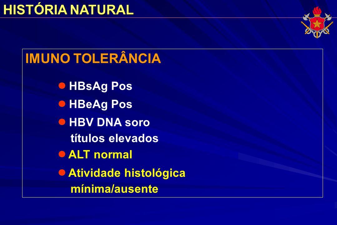 HISTÓRIA NATURAL IMUNO TOLERÂNCIA HBsAg Pos HBeAg Pos HBV DNA soro títulos elevados ALT normal Atividade histológica mínima/ausente