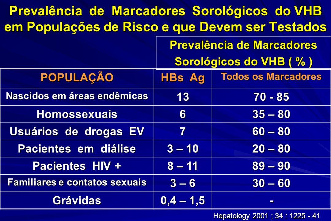 Prevalência de Marcadores Sorológicos do VHB em Populações de Risco e que Devem ser Testados Prevalência de Marcadores Sorológicos do VHB ( % ) POPULA