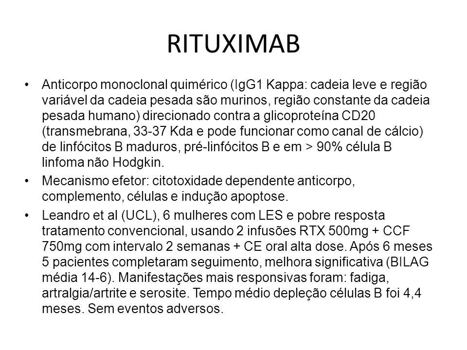 Mesmo grupo, seguimento de 4 anos de 24 pacientes com LES tratados com 2 infusões RTX 1g + CCF 750mg, intervalo 2 semanas + 2 infusões metilprednisolona 250mg.
