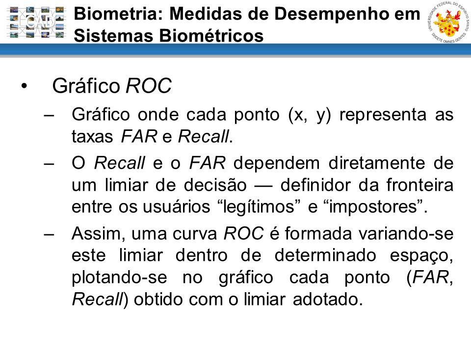 Gráfico ROC –Gráfico onde cada ponto (x, y) representa as taxas FAR e Recall. –O Recall e o FAR dependem diretamente de um limiar de decisão definidor