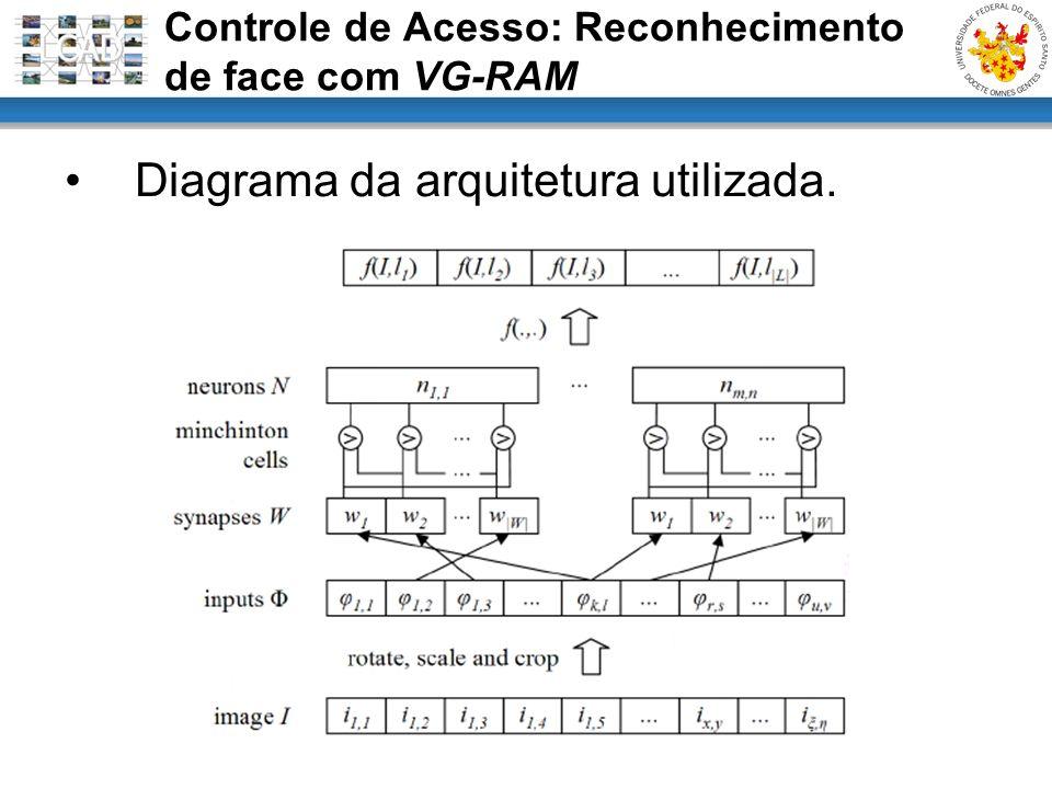 Diagrama da arquitetura utilizada. Controle de Acesso: Reconhecimento de face com VG-RAM