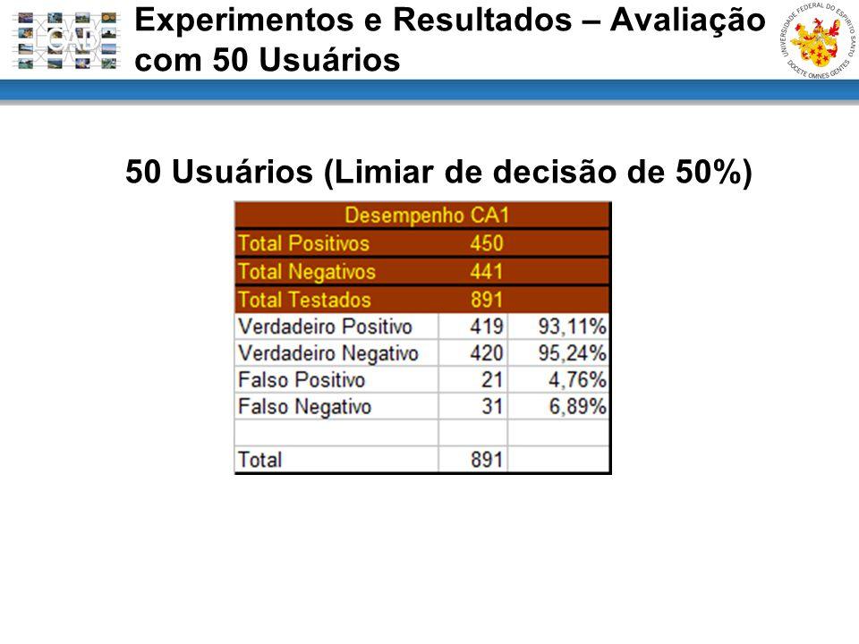 50 Usuários (Limiar de decisão de 50%) Experimentos e Resultados – Avaliação com 50 Usuários
