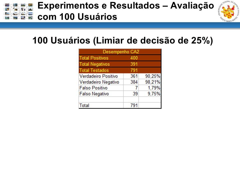 100 Usuários (Limiar de decisão de 25%) Experimentos e Resultados – Avaliação com 100 Usuários
