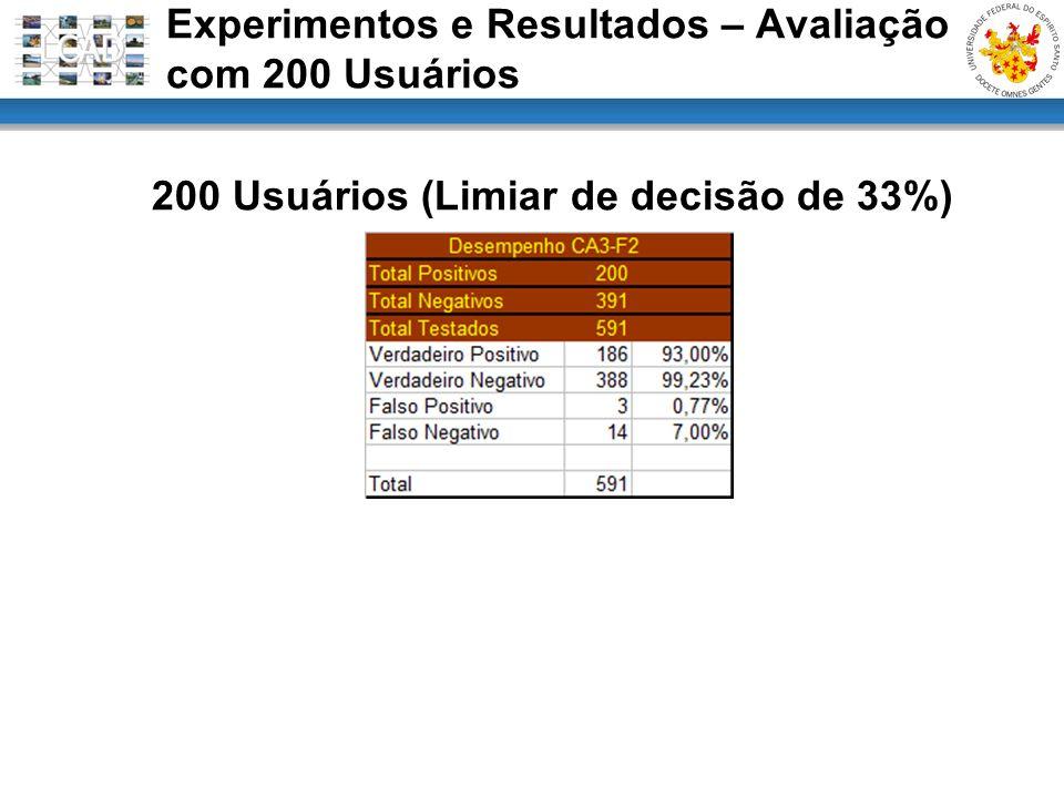 200 Usuários (Limiar de decisão de 33%) Experimentos e Resultados – Avaliação com 200 Usuários
