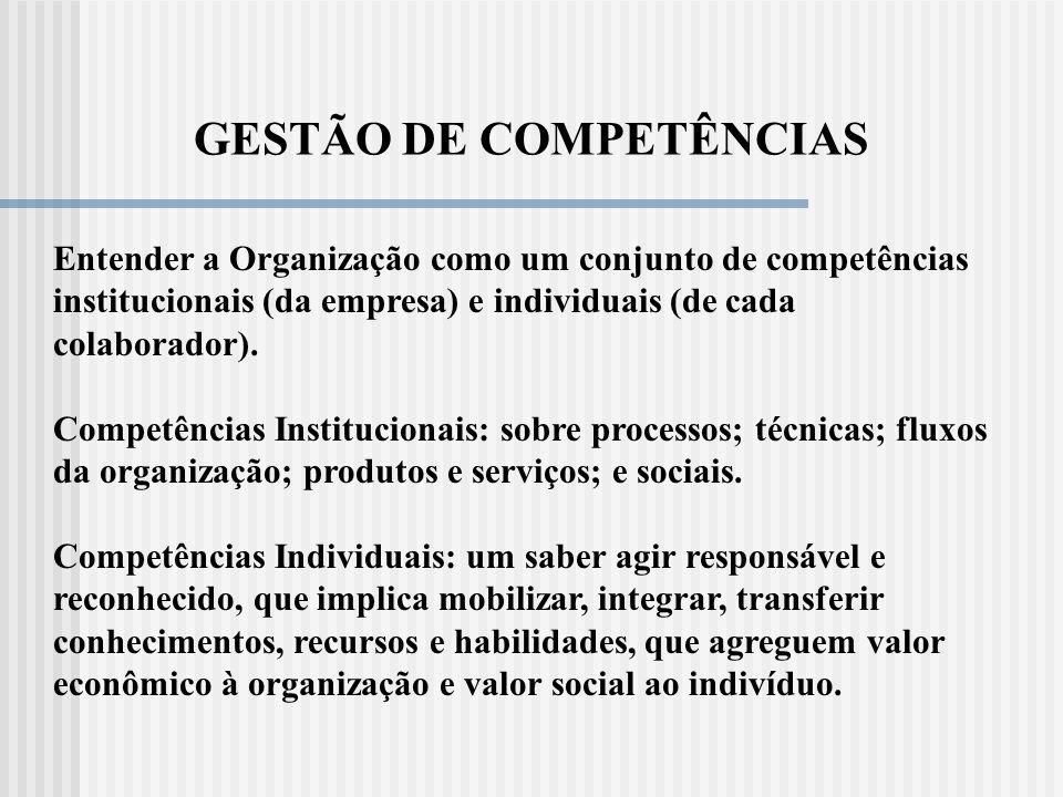APRENDIZAGEM ORGANIZACIONAL É o processo pelo qual uma organização exercita a sua competência e inteligência coletiva para responder ao seu ambiente i